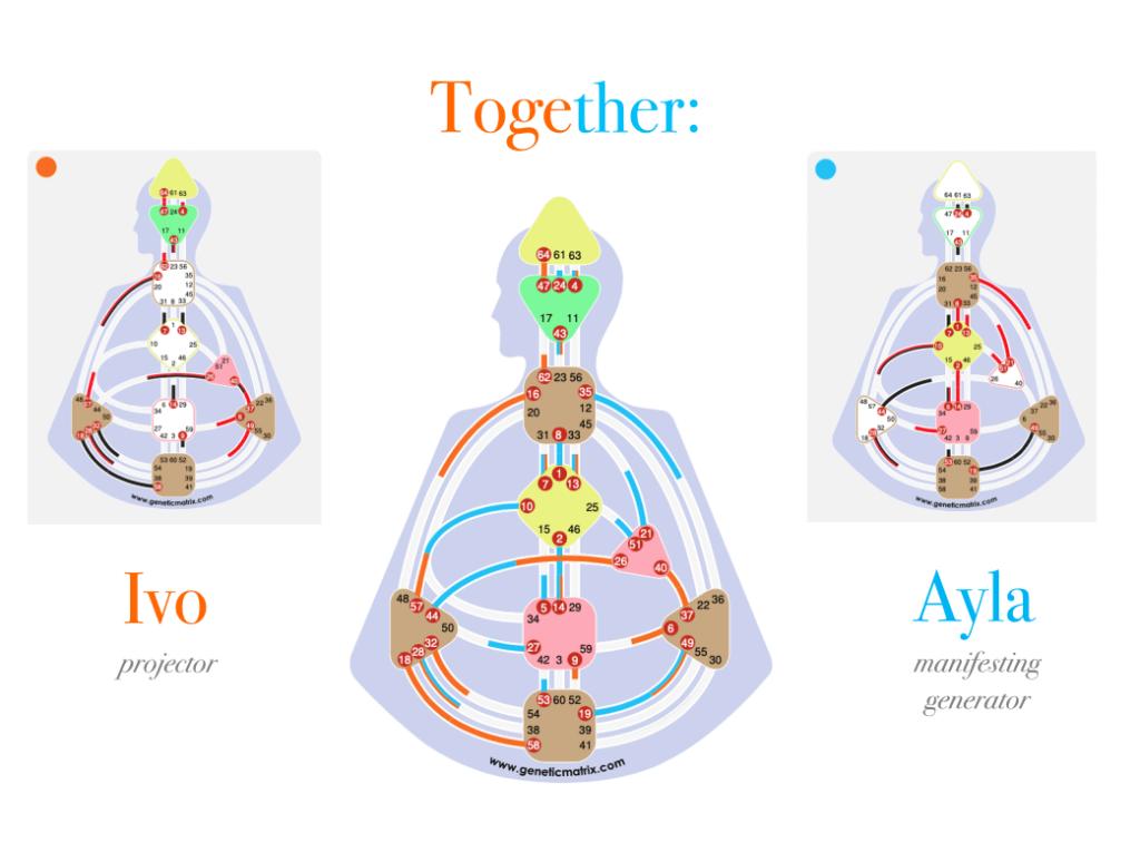 relationship-chart-human-design